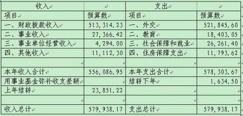 Budget of Ministry of Foreign Affairs reaches 5.79 billion yuan in 2012